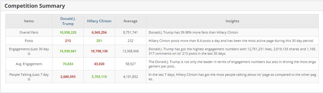 Donald Trump vs Hillary Clinton FaceBook Statistics