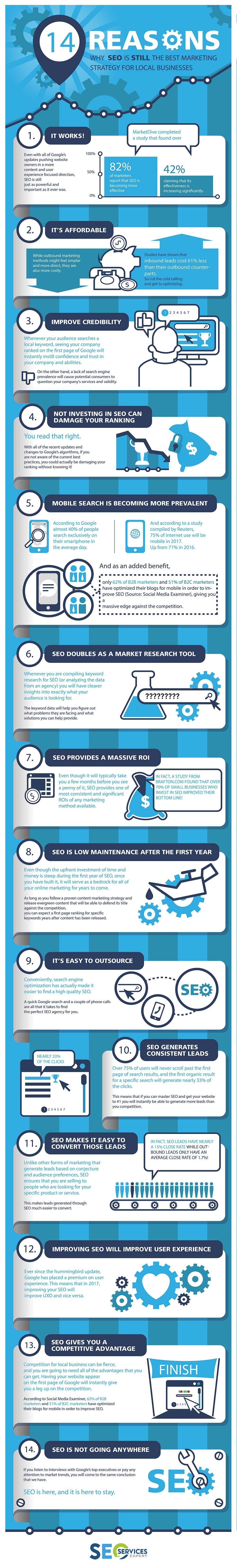 Tampa SEO Infographics