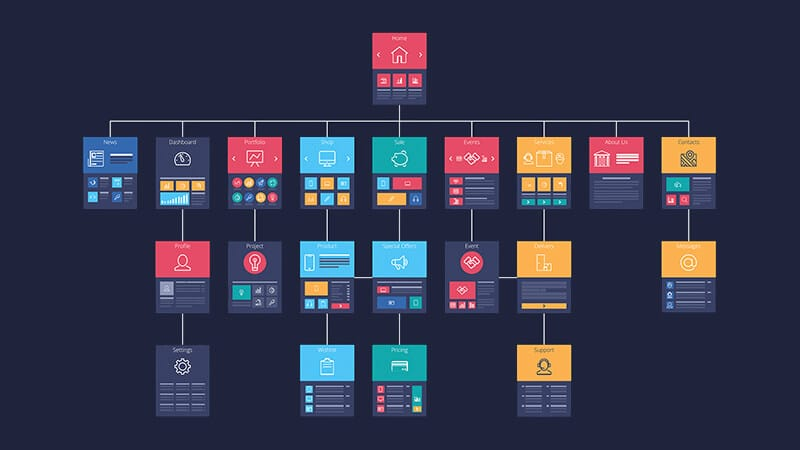 Search Engine And User Friendly Website Structure- Denver SEO Consultant